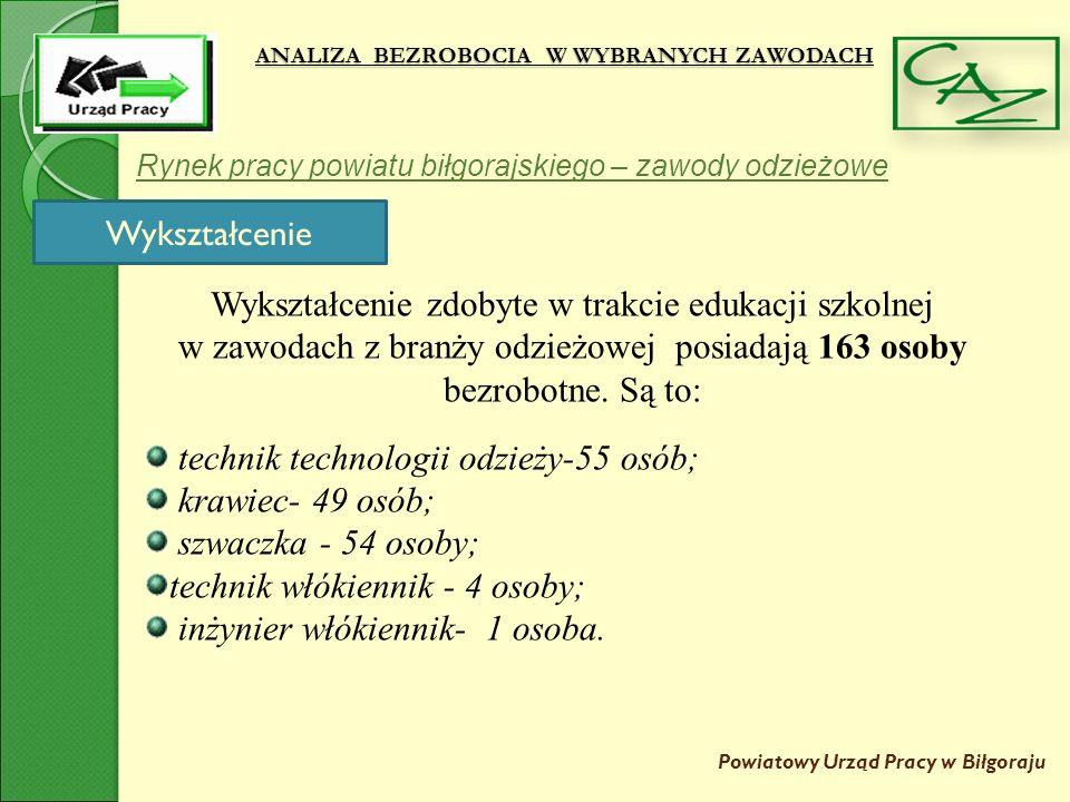 ANALIZA BEZROBOCIA W WYBRANYCH ZAWODACH Powiatowy Urząd Pracy w Biłgoraju Rynek pracy powiatu biłgorajskiego – zawody odzieżowe Wykształcenie Wykształcenie zdobyte w trakcie edukacji szkolnej w zawodach z branży odzieżowej posiadają 163 osoby bezrobotne.
