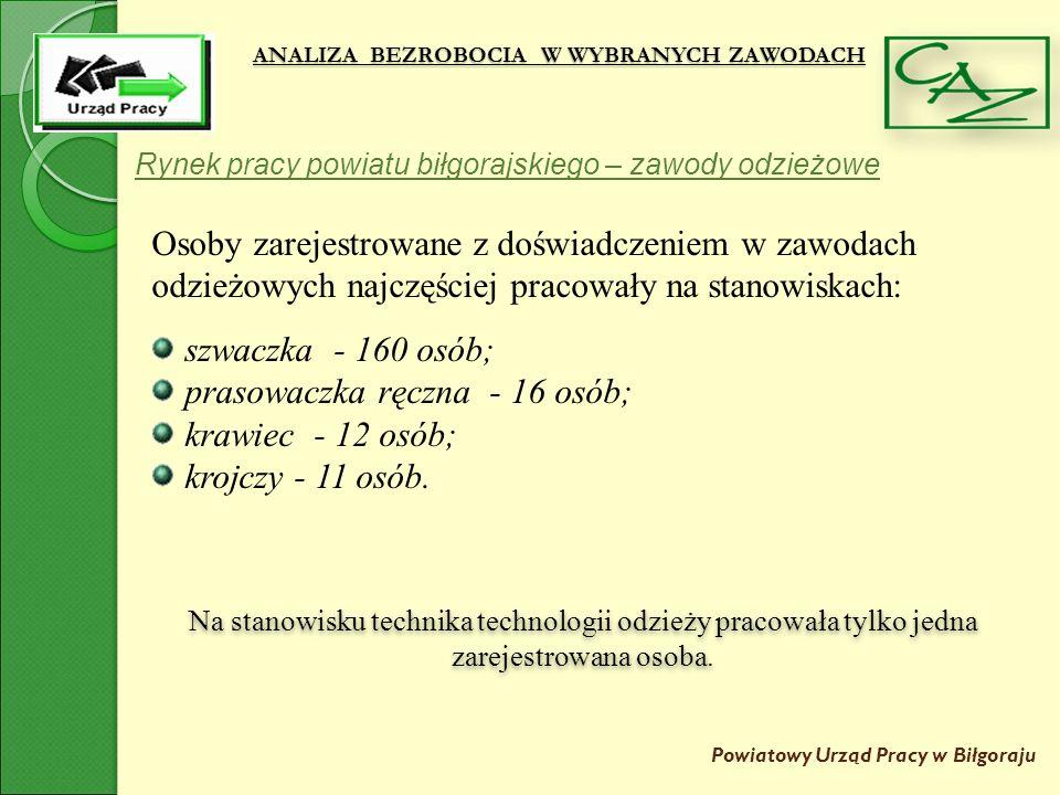 ANALIZA BEZROBOCIA W WYBRANYCH ZAWODACH Powiatowy Urząd Pracy w Biłgoraju Rynek pracy powiatu biłgorajskiego – zawody odzieżowe Osoby zarejestrowane z doświadczeniem w zawodach odzieżowych najczęściej pracowały na stanowiskach: szwaczka - 160 osób; prasowaczka ręczna - 16 osób; krawiec - 12 osób; krojczy - 11 osób.