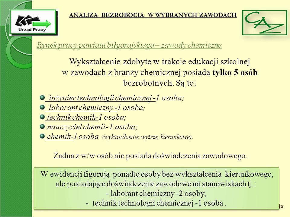 ANALIZA BEZROBOCIA W WYBRANYCH ZAWODACH Powiatowy Urząd Pracy w Biłgoraju Rynek pracy powiatu biłgorajskiego – zawody chemiczne Wykształcenie zdobyte w trakcie edukacji szkolnej w zawodach z branży chemicznej posiada tylko 5 osób bezrobotnych.