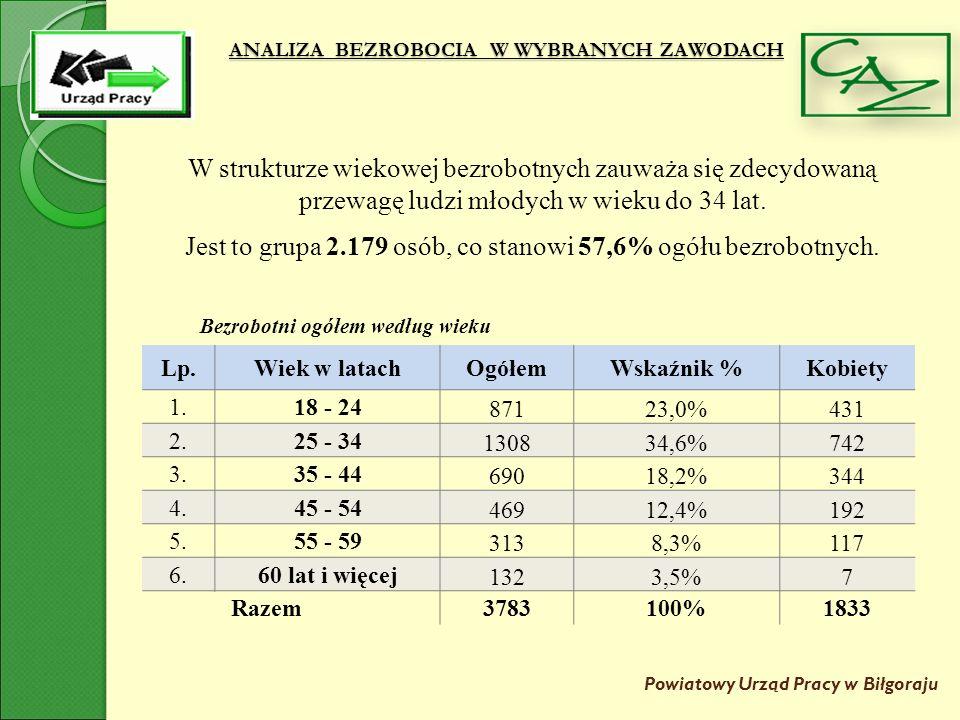 ANALIZA BEZROBOCIA W WYBRANYCH ZAWODACH Powiatowy Urząd Pracy w Biłgoraju Lp.WykształcenieOgółem Wskaźnik % Kobiety 1.Wyższe76820,3%538 2.
