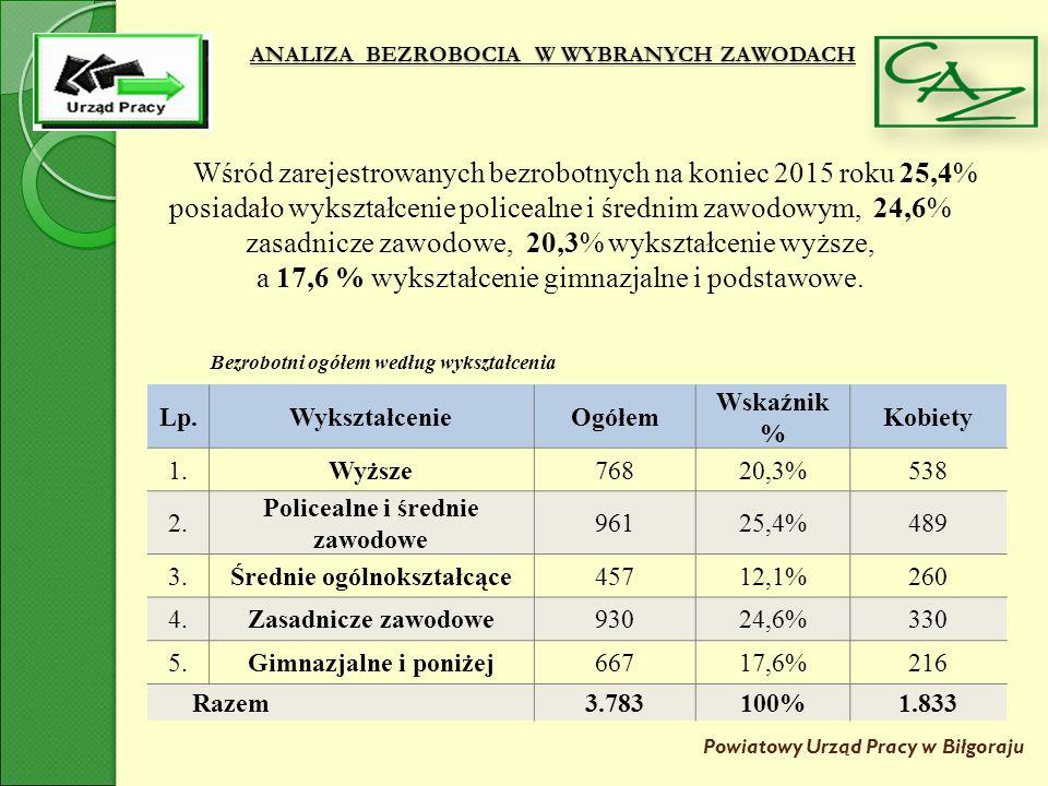 ANALIZA BEZROBOCIA W WYBRANYCH ZAWODACH Powiatowy Urząd Pracy w Biłgoraju Wśród grupy osób młodych ( 1.644 osoby) zdecydowana większość posiada wykształcenie średnie policealne i średnie zawodowe - 516 osób oraz wykształcenie wyższe – 447.