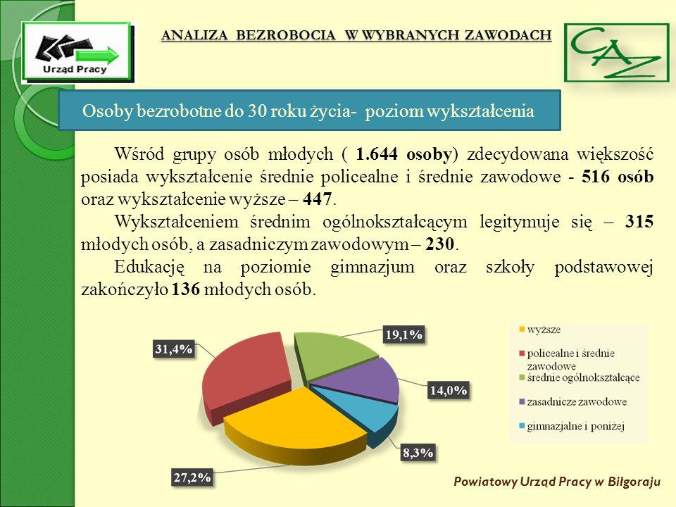 ANALIZA BEZROBOCIA W WYBRANYCH ZAWODACH Powiatowy Urząd Pracy w Biłgoraju Na koniec 2015 roku najbardziej reprezentatywnymi grupami zawodów były:  handlowe (257 osób); (sprzedawcy, handlowcy, kasjerzy, przedstawiciele handlowi, specjaliści ds.