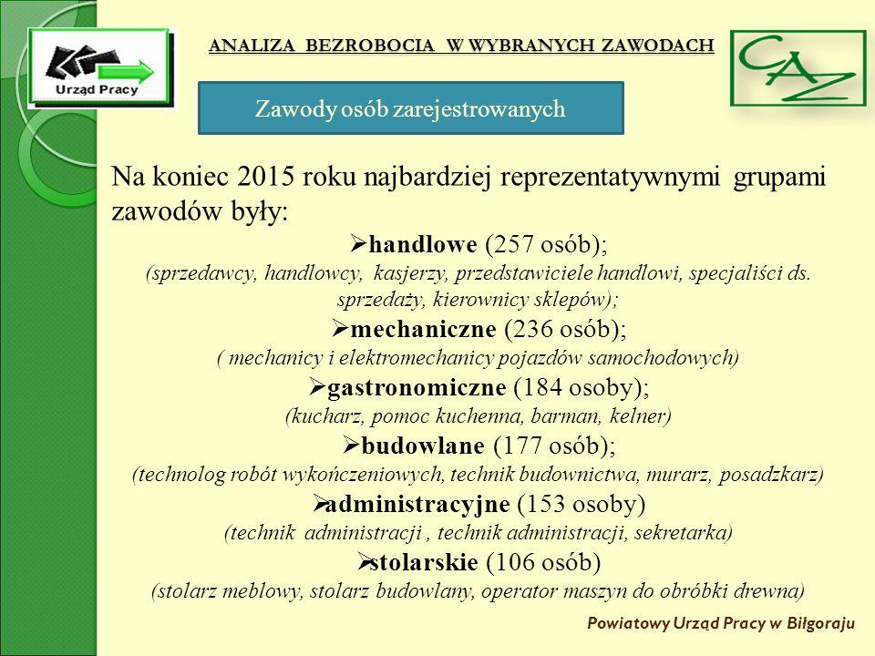 ANALIZA BEZROBOCIA W WYBRANYCH ZAWODACH Powiatowy Urząd Pracy w Biłgoraju Rynek pracy powiatu biłgorajskiego –oferty w zawodach odzieżowych 2013 2201 Ogółem 42 oferty (2%), Oferty z wolnej stopy-31 Oferty pracy w ramach miejsc subsydiowanych-11 szwaczka(20), prasowaczka(6), o perator maszyn do szycia (5), brakarz wyrobów przemysłowych(4), krawiec(3), krojczy(2), technik technologii odzieży(1), nauczyciel przedmiotów zawodowych technicznych- technologia odzieży(1) 2014 2822 Ogółem 47 ofert (2%), Oferty z wolnej stopy-40 Oferty pracy w ramach miejsc subsydiowanych-7 szwaczka(34), prasowaczka(6), o perator maszyn do szycia (2), brakarz wyrobów przemysłowych(1), krojczy(1), pomoc krawiecka(2) 2015 2435 Ogółem 45 ofert (2%), Oferty z wolnej stopy-27 Oferty pracy w ramach miejsc subsydiowanych-18 szwaczka(18), prasowaczka(15), brakarz wyrobów przemysłowych(1), krojczy(4), lagowacz(3), krawiec(4)
