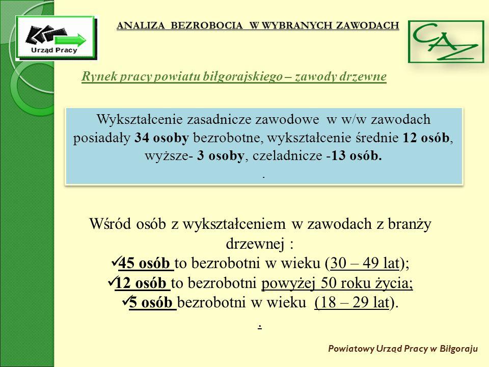 ANALIZA BEZROBOCIA W WYBRANYCH ZAWODACH Powiatowy Urząd Pracy w Biłgoraju Rynek pracy powiatu biłgorajskiego – zawody drzewne Wśród osób z wykształceniem w zawodach z branży drzewnej : 45 osób to bezrobotni w wieku (30 – 49 lat); 12 osób to bezrobotni powyżej 50 roku życia; 5 osób bezrobotni w wieku (18 – 29 lat)..