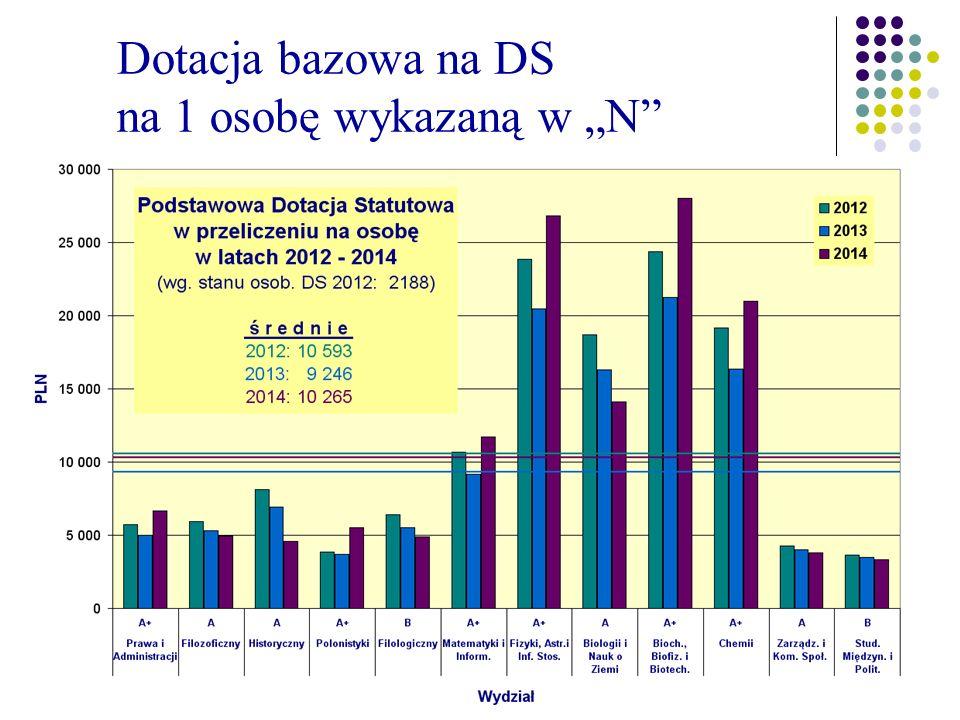 """Dotacja bazowa na DS na 1 osobę wykazaną w """"N"""