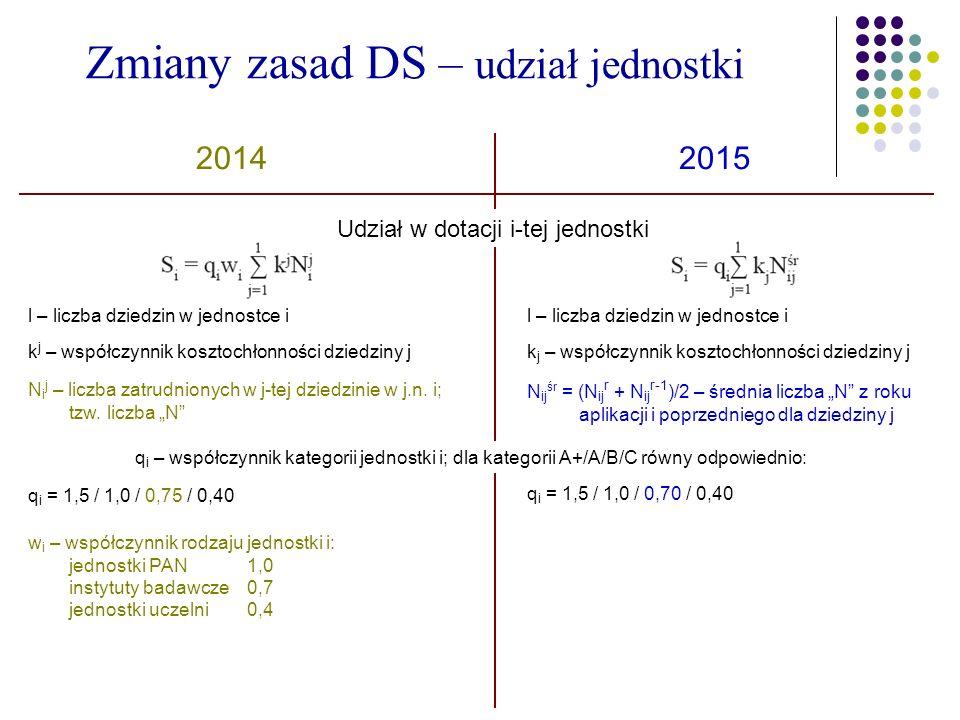 Zmiany zasad DS – udział jednostki 20142015 Udział w dotacji i-tej jednostki l – liczba dziedzin w jednostce i k j – współczynnik kosztochłonności dziedziny j N i j – liczba zatrudnionych w j-tej dziedzinie w j.n.