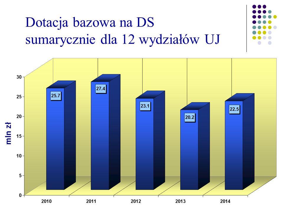 Dotacja bazowa na DS sumarycznie dla 12 wydziałów UJ