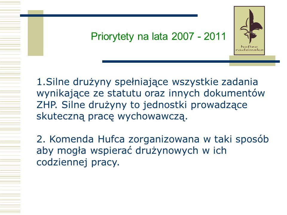 Priorytety na lata 2007 - 2011 1.Silne drużyny spełniające wszystkie zadania wynikające ze statutu oraz innych dokumentów ZHP. Silne drużyny to jednos
