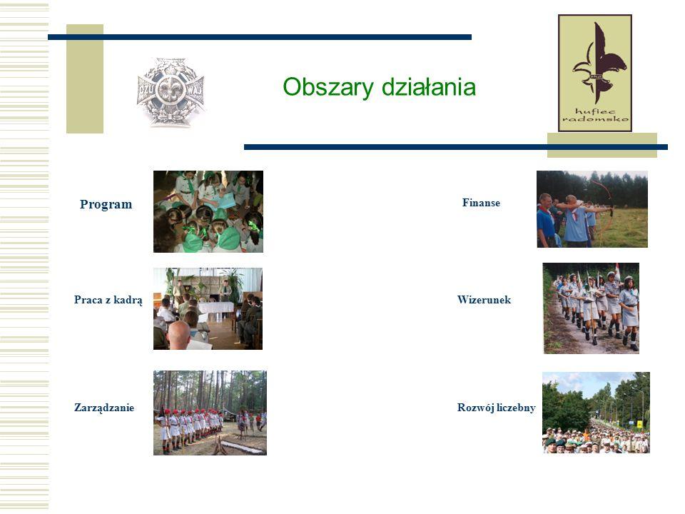 Obszar działania - program Program służy wychowaniu.
