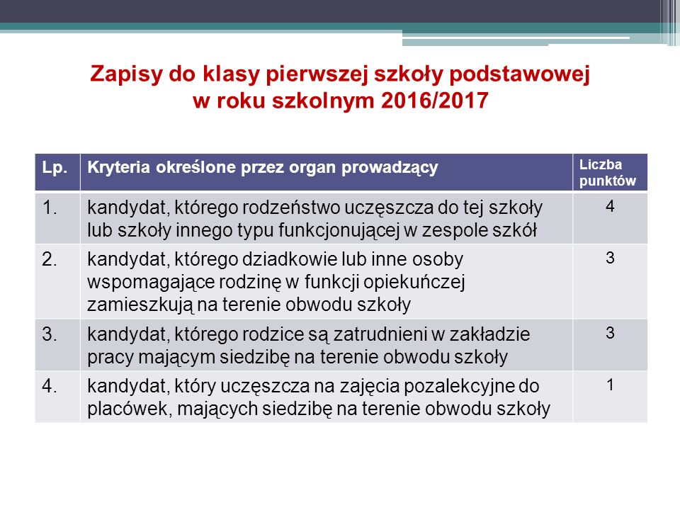 Zapisy do klasy pierwszej szkoły podstawowej w roku szkolnym 2016/2017 Lp.Kryteria określone przez organ prowadzący Liczba punktów 1.