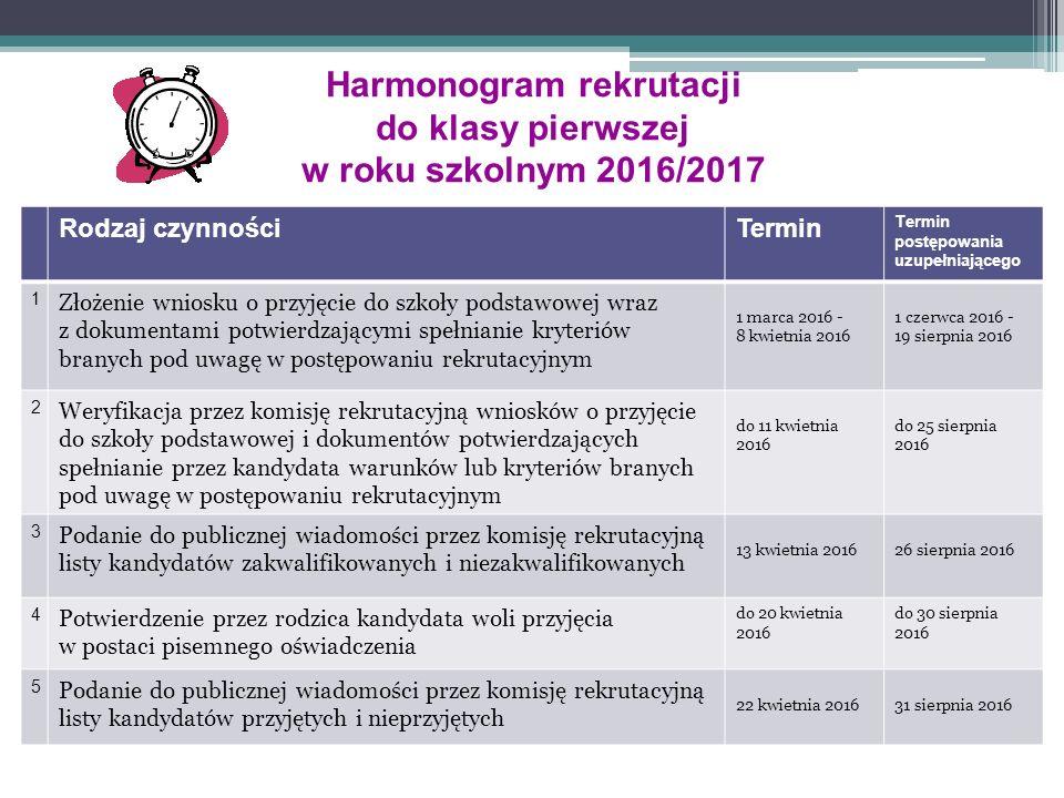 Harmonogram rekrutacji do klasy pierwszej w roku szkolnym 2016/2017 Rodzaj czynnościTermin Termin postępowania uzupełniającego 1 Złożenie wniosku o przyjęcie do szkoły podstawowej wraz z dokumentami potwierdzającymi spełnianie kryteriów branych pod uwagę w postępowaniu rekrutacyjnym 1 marca 2016 - 8 kwietnia 2016 1 czerwca 2016 - 19 sierpnia 2016 2 Weryfikacja przez komisję rekrutacyjną wniosków o przyjęcie do szkoły podstawowej i dokumentów potwierdzających spełnianie przez kandydata warunków lub kryteriów branych pod uwagę w postępowaniu rekrutacyjnym do 11 kwietnia 2016 do 25 sierpnia 2016 3 Podanie do publicznej wiadomości przez komisję rekrutacyjną listy kandydatów zakwalifikowanych i niezakwalifikowanych 13 kwietnia 201626 sierpnia 2016 4 Potwierdzenie przez rodzica kandydata woli przyjęcia w postaci pisemnego oświadczenia do 20 kwietnia 2016 do 30 sierpnia 2016 5 Podanie do publicznej wiadomości przez komisję rekrutacyjną listy kandydatów przyjętych i nieprzyjętych 22 kwietnia 201631 sierpnia 2016