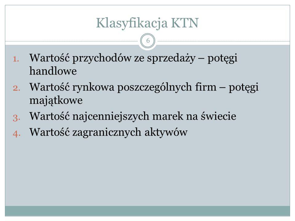Klasyfikacja KTN 1. Wartość przychodów ze sprzedaży – potęgi handlowe 2.