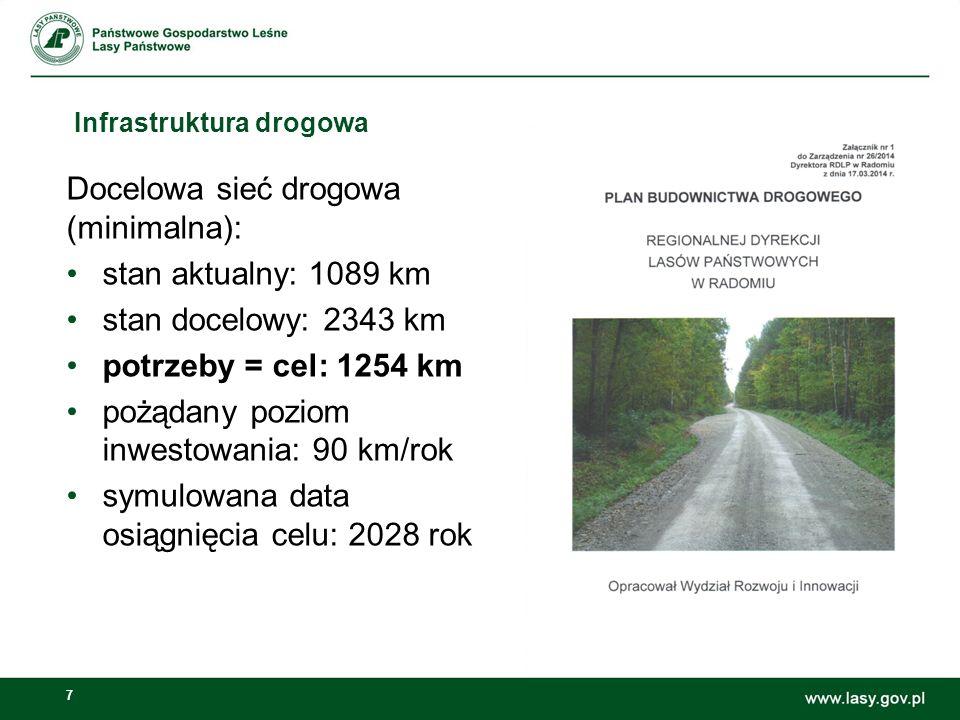 7 Infrastruktura drogowa Docelowa sieć drogowa (minimalna): stan aktualny: 1089 km stan docelowy: 2343 km potrzeby = cel: 1254 km pożądany poziom inwe