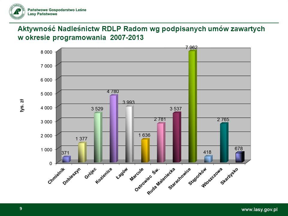 10 Budowa dróg – inwestycje wspólne (2012-2014) NadleśnictwoWspółuczestnik inwestycji Kwota (tys.