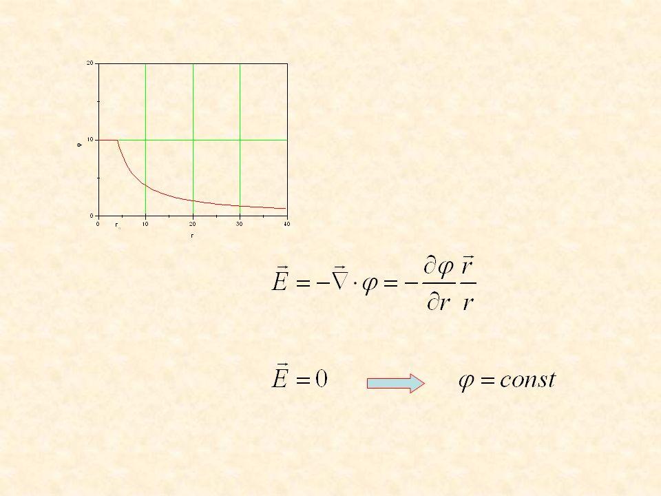 Połączymy prawo Gaussa z równaniem określającym związek między natężeniem pola i potencjałem Równanie Poissona .
