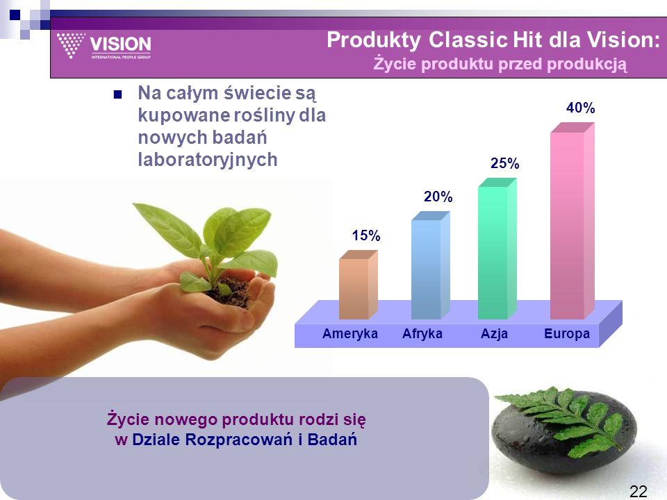 Produkty Classic Hit dla Vision: Życie produktu przed produkcją Życie nowego produktu rodzi się w Dziale Rozpracowań i Badań 40% 25% 20% 15% EuropaAzjaAfrykaAmeryka Na całym świecie są kupowane rośliny dla nowych badań laboratoryjnych 22
