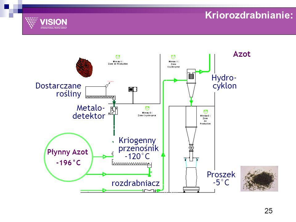 Kriorozdrabnianie: Płynny Azot -196°C rozdrabniacz Metalo- detektor Dostarczane rośliny Hydro- cyklon Proszek -5°C Azot Kriogenny przenośnik -120°C 25