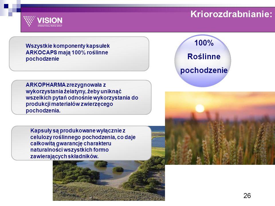 Kriorozdrabnianie: 100% Roślinne pochodzenie 26 Wszystkie komponenty kapsułek ARKOCAPS mają 100% roślinne pochodzenie ARKOPHARMA zrezygnowała z wykorzystania żelatyny, żeby uniknąć wszelkich pytań odnośnie wykorzystania do produkcji materiałów zwierzęcego pochodzenia.