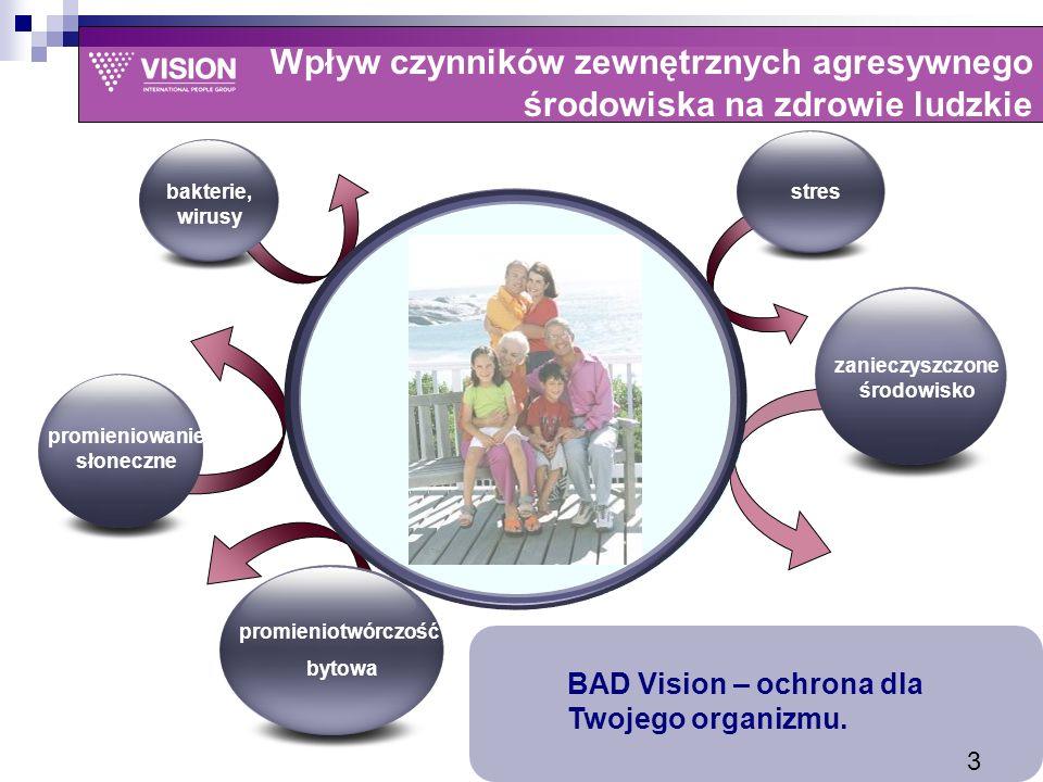 Wpływ czynników zewnętrznych agresywnego środowiska na zdrowie ludzkie stres bakterie, wirusy promieniowanie słoneczne promieniotwórczość bytowa BAD Vision – ochrona dla Twojego organizmu.