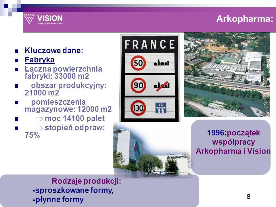 Arkopharma: 1996:początek współpracy Arkopharma i Vision Rodzaje produkcji: -sproszkowane formy, -płynne formy Kluczowe dane: Fabryka Łączna powierzchnia fabryki: 33000 m2 obszar produkcyjny: 21000 m2 pomieszczenia magazynowe: 12000 m2  moc 14100 palet  stopień odpraw: 75% 8