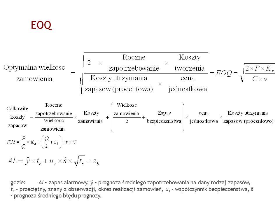 EOQ gdzie: AI – zapas alarmowy, ŷ – prognoza średniego zapotrzebowania na dany rodzaj zapasów, t r – przeciętny, znany z obserwacji, okres realizacji zamówień, u s – współczynnik bezpieczeństwa, ŝ – prognoza średniego błędu prognozy.