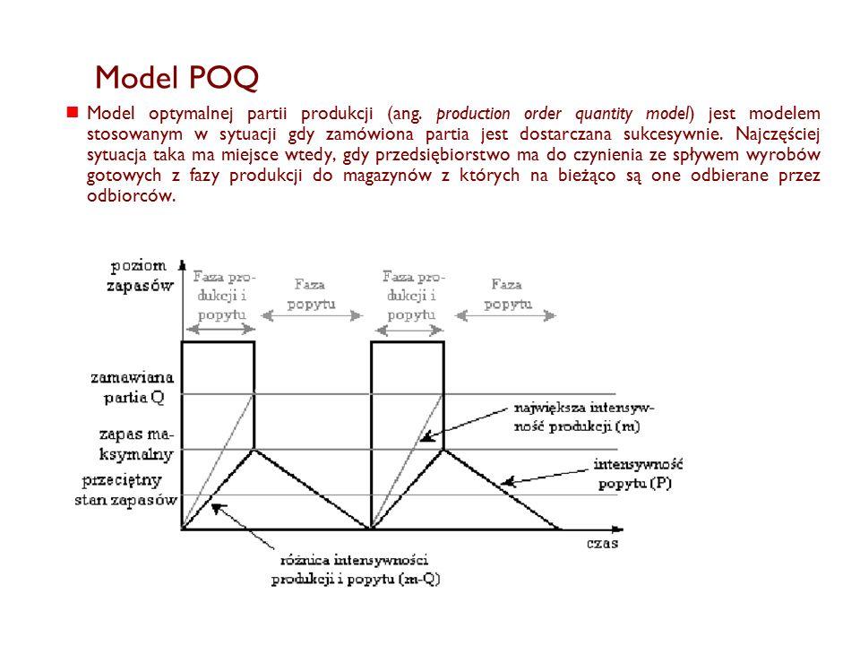 Model POQ Model optymalnej partii produkcji (ang.
