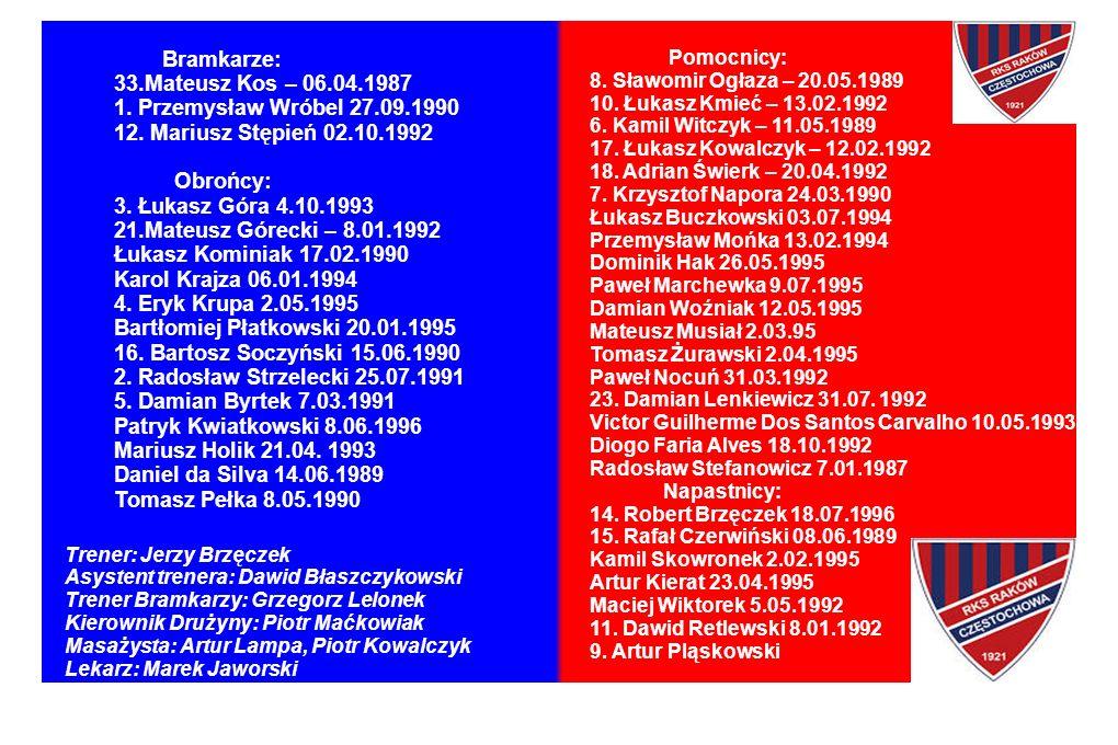 Bramkarze: 33.Mateusz Kos – 06.04.1987 1. Przemysław Wróbel 27.09.1990 12.