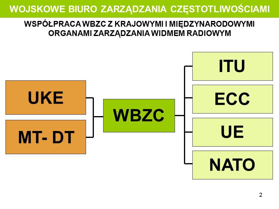 2 WOJSKOWE BIURO ZARZĄDZANIA CZĘSTOTLIWOŚCIAMI WSPÓŁPRACA WBZC Z KRAJOWYMI I MIĘDZYNARODOWYMI ORGANAMI ZARZĄDZANIA WIDMEM RADIOWYM WBZC UKE MT- DT ECC UE NATO ITU