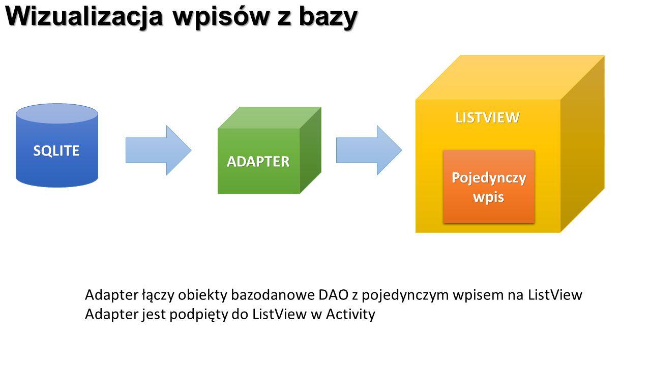 Wizualizacja wpisów z bazy SQLITE ADAPTER LISTVIEW Pojedynczy wpis Adapter łączy obiekty bazodanowe DAO z pojedynczym wpisem na ListView Adapter jest podpięty do ListView w Activity