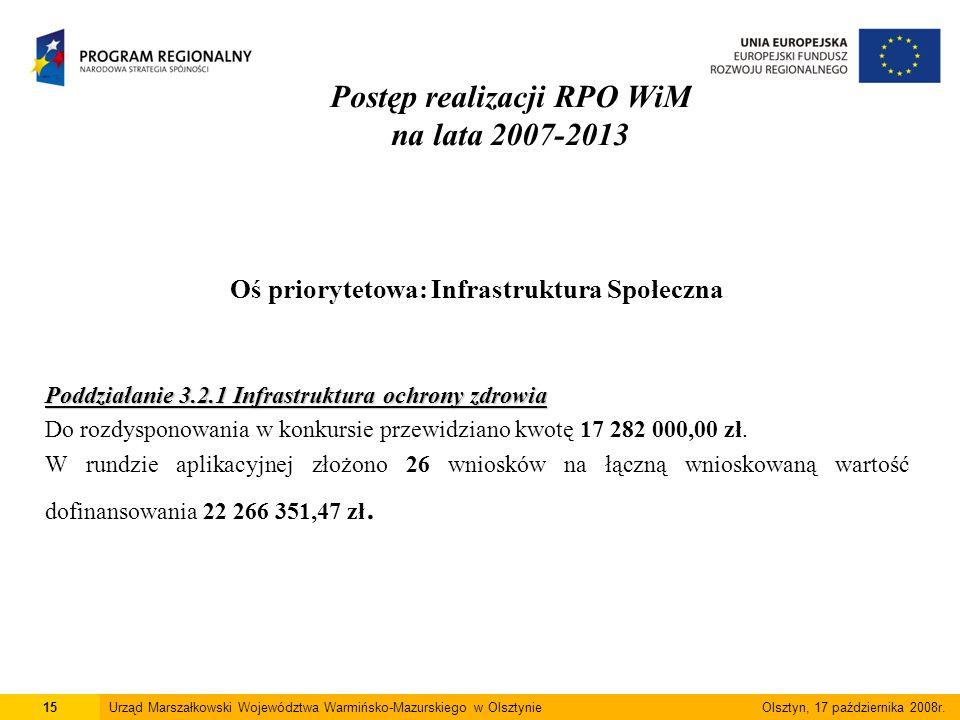 Postęp realizacji RPO WiM na lata 2007-2013 Oś priorytetowa: Infrastruktura Społeczna Poddziałanie 3.2.1 Infrastruktura ochrony zdrowia Do rozdysponowania w konkursie przewidziano kwotę 17 282 000,00 zł.