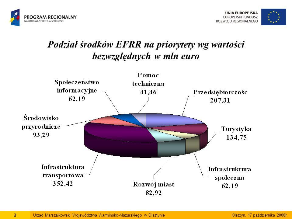 Podział środków EFRR na priorytety wg wartości bezwzględnych w mln euro 2Urząd Marszałkowski Województwa Warmińsko-Mazurskiego w Olsztynie Olsztyn, 17 października 2008r.
