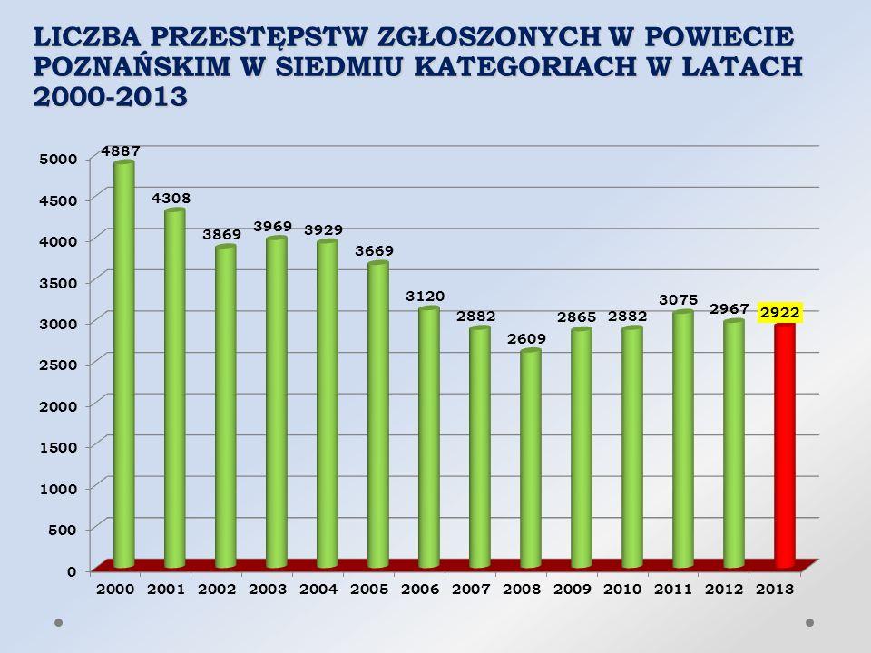 LICZBA PRZESTĘPSTW ZGŁOSZONYCH W POWIECIE POZNAŃSKIM W SIEDMIU KATEGORIACH W LATACH 2000-2013