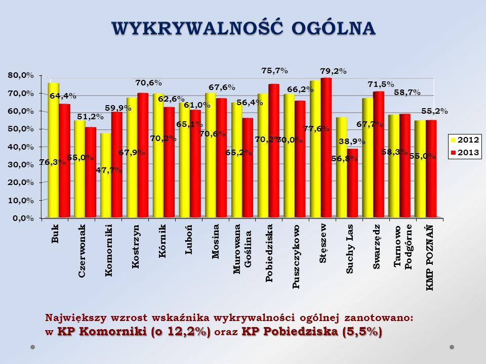 Największy wzrost wskaźnika wykrywalności ogólnej zanotowano: KP Komorniki (o 12,2%) KP Pobiedziska (5,5%) w KP Komorniki (o 12,2%) oraz KP Pobiedziska (5,5%)