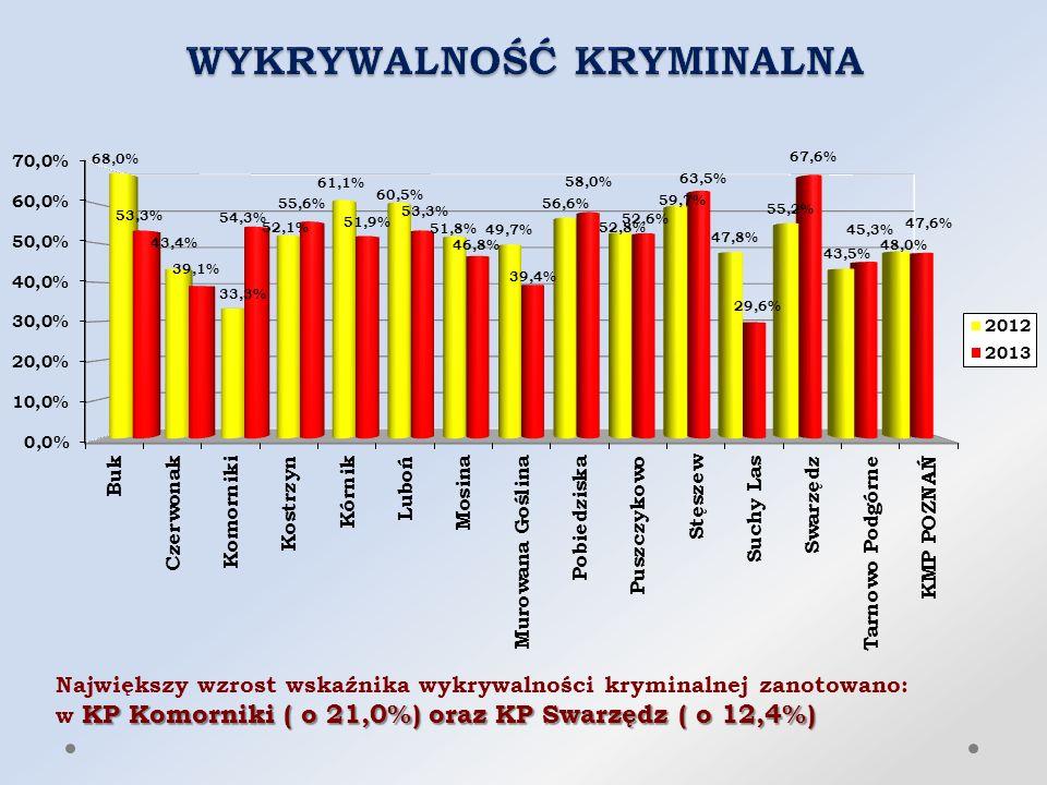 Największy wzrost wskaźnika wykrywalności kryminalnej zanotowano: KP Komorniki ( o 21,0%) oraz KP Swarzędz ( o 12,4%) w KP Komorniki ( o 21,0%) oraz KP Swarzędz ( o 12,4%)