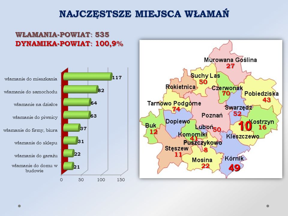 NAJCZĘSTSZE MIEJSCA WŁAMAŃ WŁAMANIA-POWIAT : 535 DYNAMIKA-POWIAT : 100,9% 12 43 27 22 50 49494949 16 41 70 8 74 11 52 50 Puszczykowo 10
