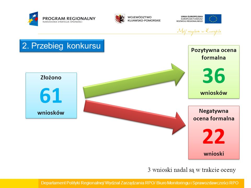 Departament Polityki Regionalnej/ Wydział Zarządzania RPO/ Biuro Monitoringu i Sprawozdawczości RPO 2. Przebieg konkursu Pozytywna ocena formalna 36 w