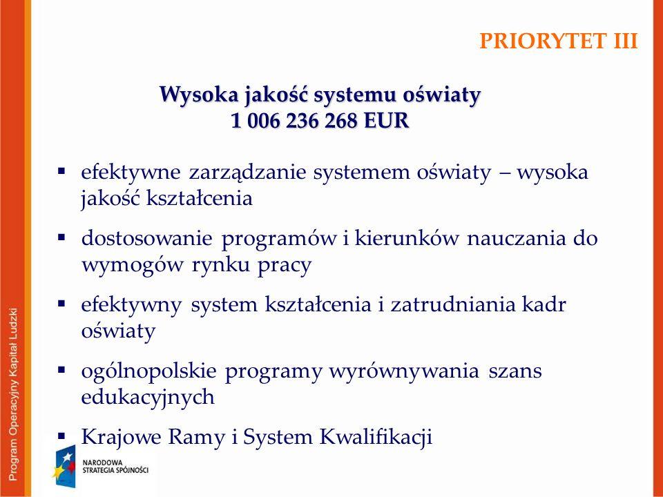Wysoka jakość systemu oświaty 1 006 236 268 EUR  efektywne zarządzanie systemem oświaty – wysoka jakość kształcenia  dostosowanie programów i kierun