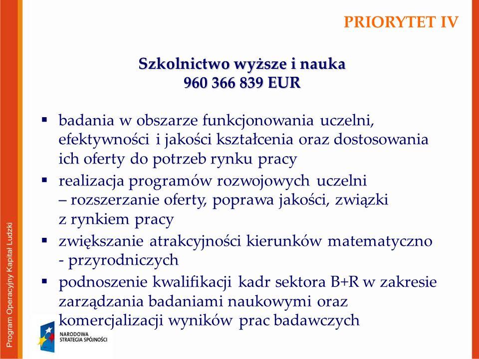 Szkolnictwo wyższe i nauka 960 366 839 EUR  badania w obszarze funkcjonowania uczelni, efektywności i jakości kształcenia oraz dostosowania ich oferty do potrzeb rynku pracy  realizacja programów rozwojowych uczelni – rozszerzanie oferty, poprawa jakości, związki z rynkiem pracy  zwiększanie atrakcyjności kierunków matematyczno - przyrodniczych  podnoszenie kwalifikacji kadr sektora B+R w zakresie zarządzania badaniami naukowymi oraz komercjalizacji wyników prac badawczych PRIORYTET IV