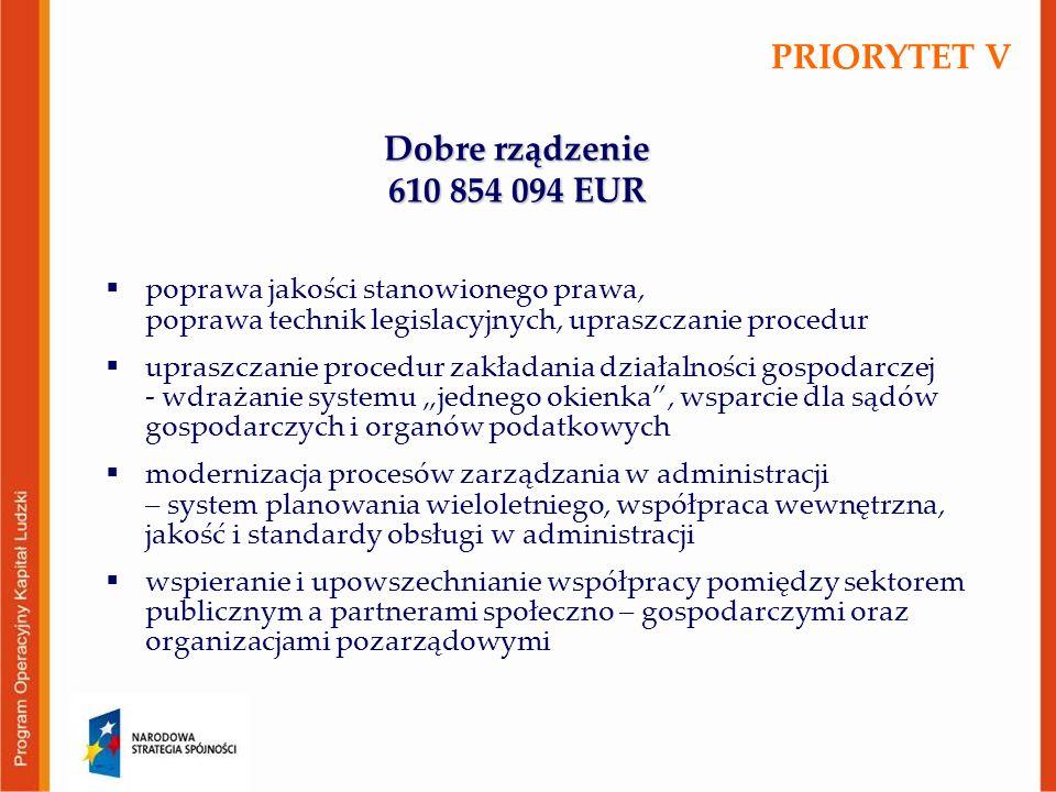 """Dobre rządzenie 610 854 094 EUR  poprawa jakości stanowionego prawa, poprawa technik legislacyjnych, upraszczanie procedur  upraszczanie procedur zakładania działalności gospodarczej - wdrażanie systemu """"jednego okienka , wsparcie dla sądów gospodarczych i organów podatkowych  modernizacja procesów zarządzania w administracji – system planowania wieloletniego, współpraca wewnętrzna, jakość i standardy obsługi w administracji  wspieranie i upowszechnianie współpracy pomiędzy sektorem publicznym a partnerami społeczno – gospodarczymi oraz organizacjami pozarządowymi PRIORYTET V"""