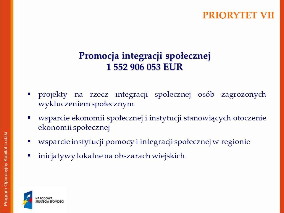 Promocja integracji społecznej 1 552 906 053 EUR  projekty na rzecz integracji społecznej osób zagrożonych wykluczeniem społecznym  wsparcie ekonomii społecznej i instytucji stanowiących otoczenie ekonomii społecznej  wsparcie instytucji pomocy i integracji społecznej w regionie  inicjatywy lokalne na obszarach wiejskich PRIORYTET VII