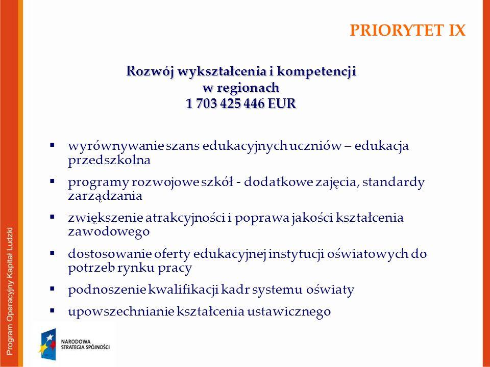 Rozwój wykształcenia i kompetencji w regionach 1 703 425 446 EUR  wyrównywanie szans edukacyjnych uczniów – edukacja przedszkolna  programy rozwojow