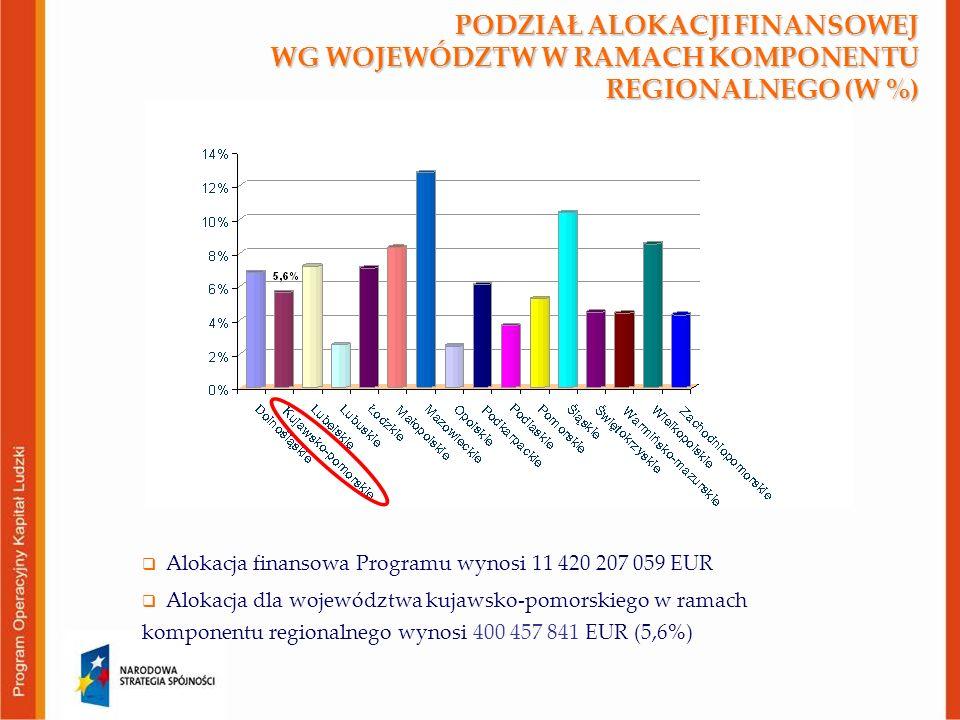 PODZIAŁ ALOKACJI FINANSOWEJ WG WOJEWÓDZTW W RAMACH KOMPONENTU REGIONALNEGO (W %)  Alokacja finansowa Programu wynosi 11 420 207 059 EUR  Alokacja dla województwa kujawsko-pomorskiego w ramach komponentu regionalnego wynosi 400 457 841 EUR (5,6%)