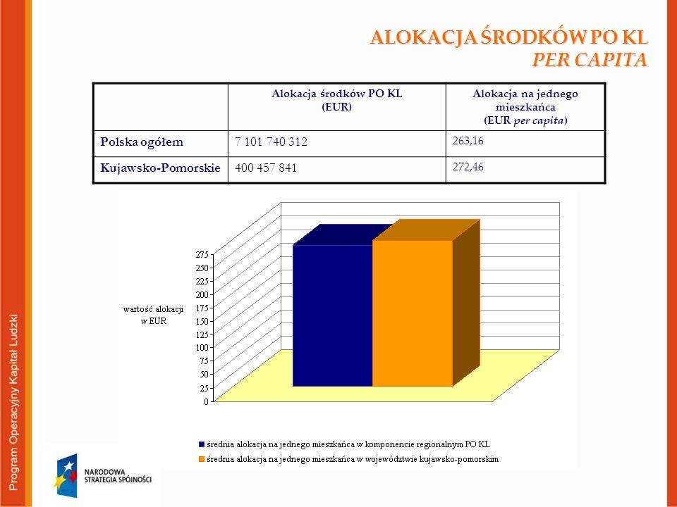 ALOKACJA ŚRODKÓW PO KL PER CAPITA Alokacja środków PO KL (EUR) Alokacja na jednego mieszkańca (EUR per capita) Polska ogółem7 101 740 312 263,16 Kujawsko-Pomorskie400 457 841 272,46