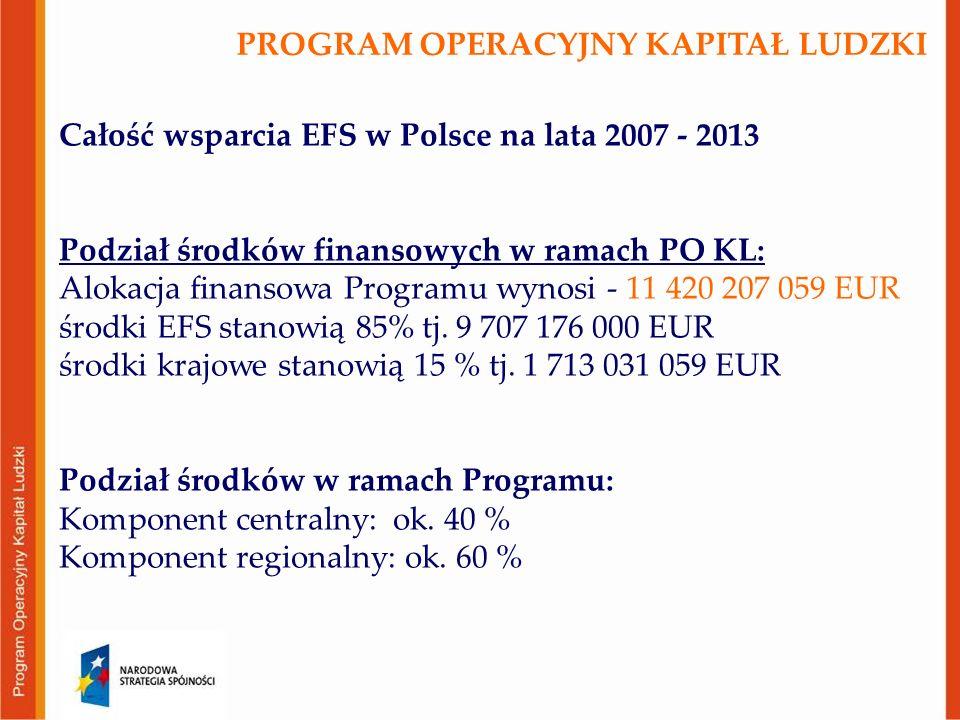 Całość wsparcia EFS w Polsce na lata 2007 - 2013 Podział środków finansowych w ramach PO KL: Alokacja finansowa Programu wynosi - 11 420 207 059 EUR ś