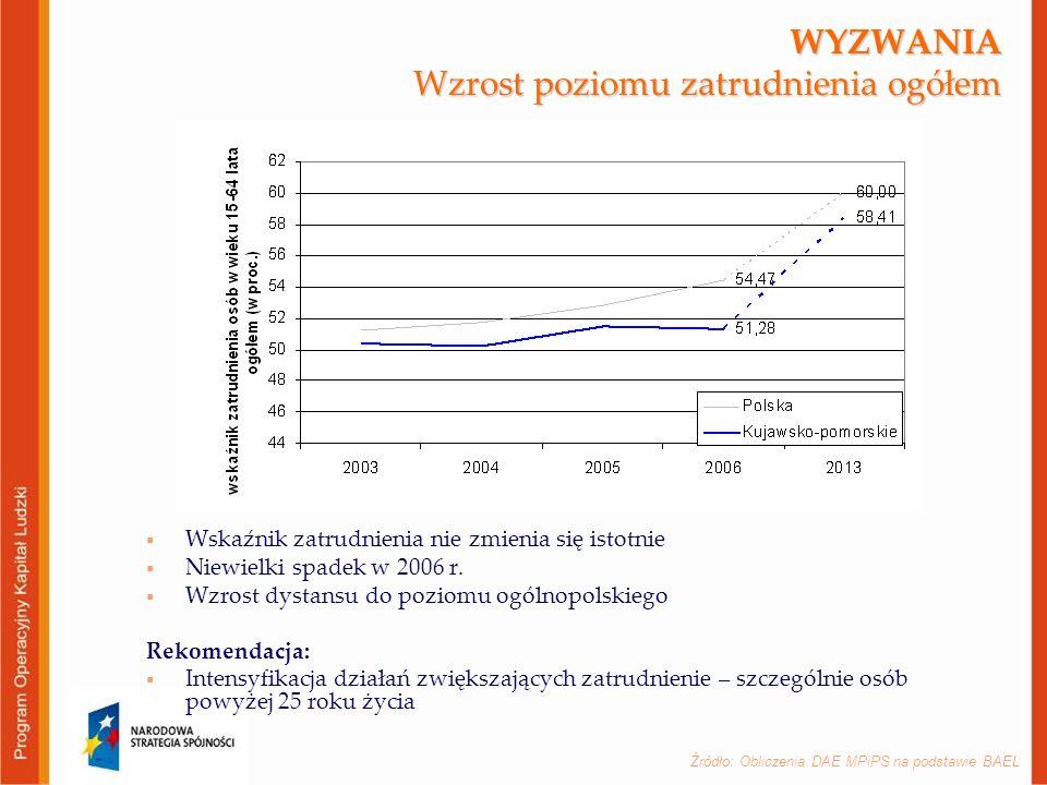 Źródło: Obliczenia DAE MPiPS na podstawie BAEL WYZWANIA Wzrost poziomu zatrudnienia ogółem  Wskaźnik zatrudnienia nie zmienia się istotnie  Niewielki spadek w 2006 r.