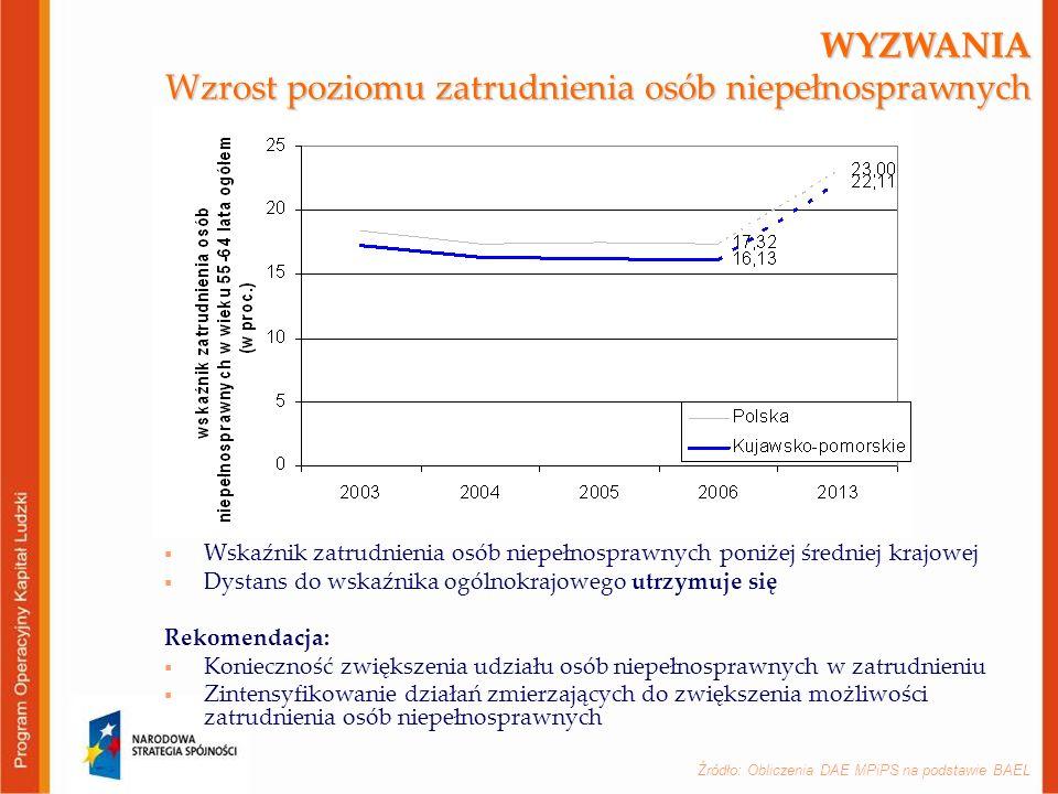WYZWANIA Wzrost poziomu zatrudnienia osób niepełnosprawnych  Wskaźnik zatrudnienia osób niepełnosprawnych poniżej średniej krajowej  Dystans do wskaźnika ogólnokrajowego utrzymuje się Rekomendacja:  Konieczność zwiększenia udziału osób niepełnosprawnych w zatrudnieniu  Zintensyfikowanie działań zmierzających do zwiększenia możliwości zatrudnienia osób niepełnosprawnych Źródło: Obliczenia DAE MPiPS na podstawie BAEL