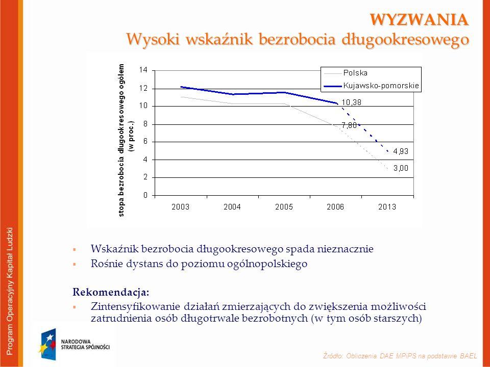 WYZWANIA Wysoki wskaźnik bezrobocia długookresowego  Wskaźnik bezrobocia długookresowego spada nieznacznie  Rośnie dystans do poziomu ogólnopolskiego Rekomendacja:  Zintensyfikowanie działań zmierzających do zwiększenia możliwości zatrudnienia osób długotrwale bezrobotnych (w tym osób starszych) Źródło: Obliczenia DAE MPiPS na podstawie BAEL