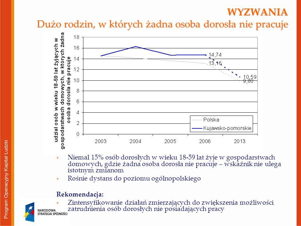 WYZWANIA Dużo rodzin, w których żadna osoba dorosła nie pracuje  Niemal 15% osób dorosłych w wieku 18-59 lat żyje w gospodarstwach domowych, gdzie żadna osoba dorosła nie pracuje – wskaźnik nie ulega istotnym zmianom  Rośnie dystans do poziomu ogólnopolskiego Rekomendacja:  Zintensyfikowanie działań zmierzających do zwiększenia możliwości zatrudnienia osób dorosłych nie posiadających pracy