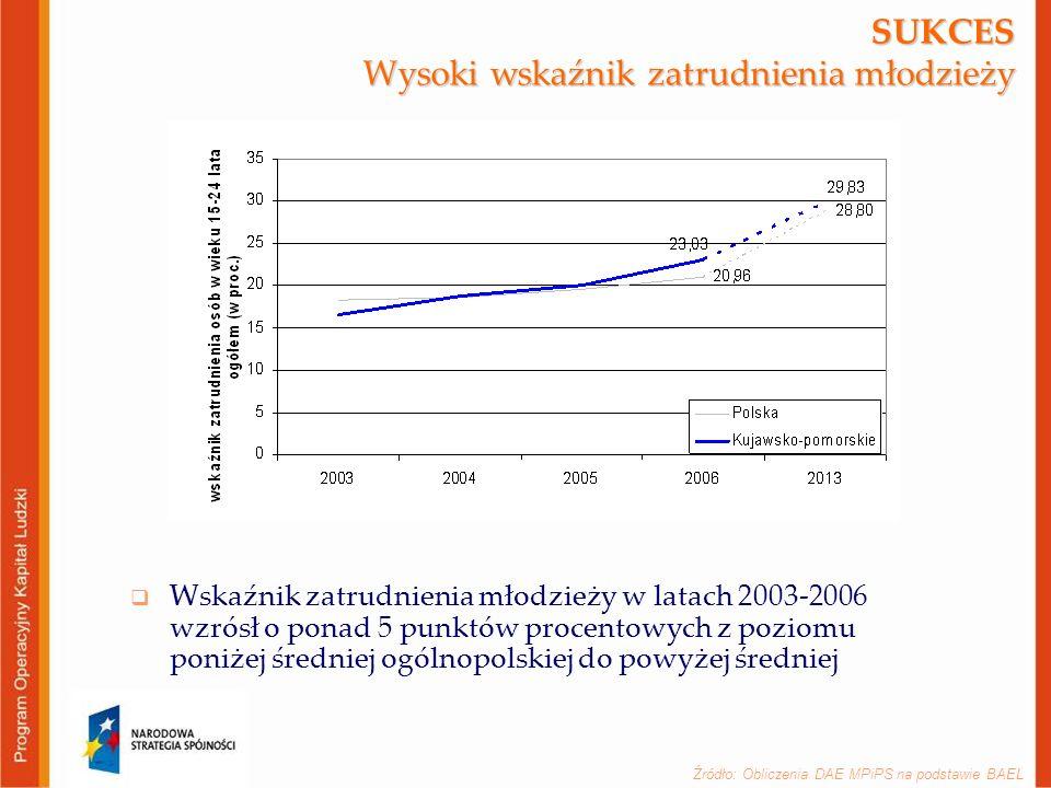 Źródło: Obliczenia DAE MPiPS na podstawie BAEL SUKCES Wysoki wskaźnik zatrudnienia młodzieży  Wskaźnik zatrudnienia młodzieży w latach 2003-2006 wzrósł o ponad 5 punktów procentowych z poziomu poniżej średniej ogólnopolskiej do powyżej średniej