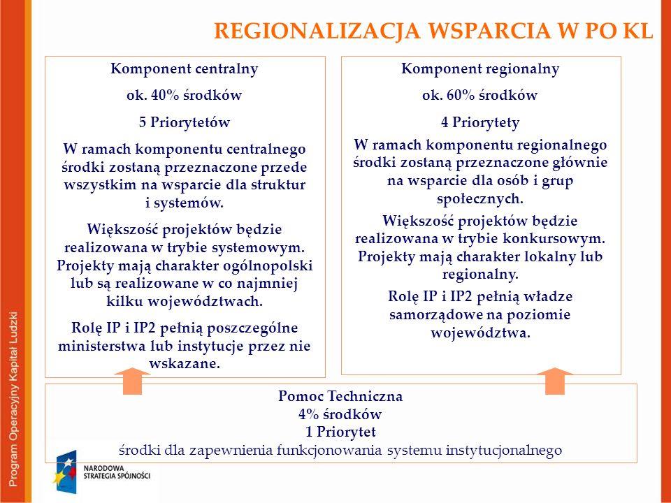 REGIONALIZACJA WSPARCIA W PO KL Komponent centralny ok. 40% środków 5 Priorytetów W ramach komponentu centralnego środki zostaną przeznaczone przede w